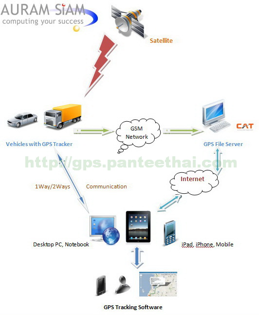 GPS Tracking System Diagram by GPS PanteeTHAI